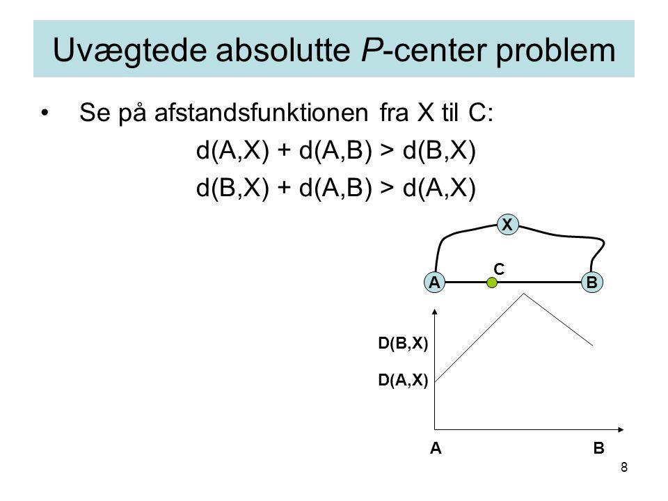 8 Se på afstandsfunktionen fra X til C: d(A,X) + d(A,B) > d(B,X) d(B,X) + d(A,B) > d(A,X) Uvægtede absolutte P-center problem AB X C AB D(A,X) D(B,X)