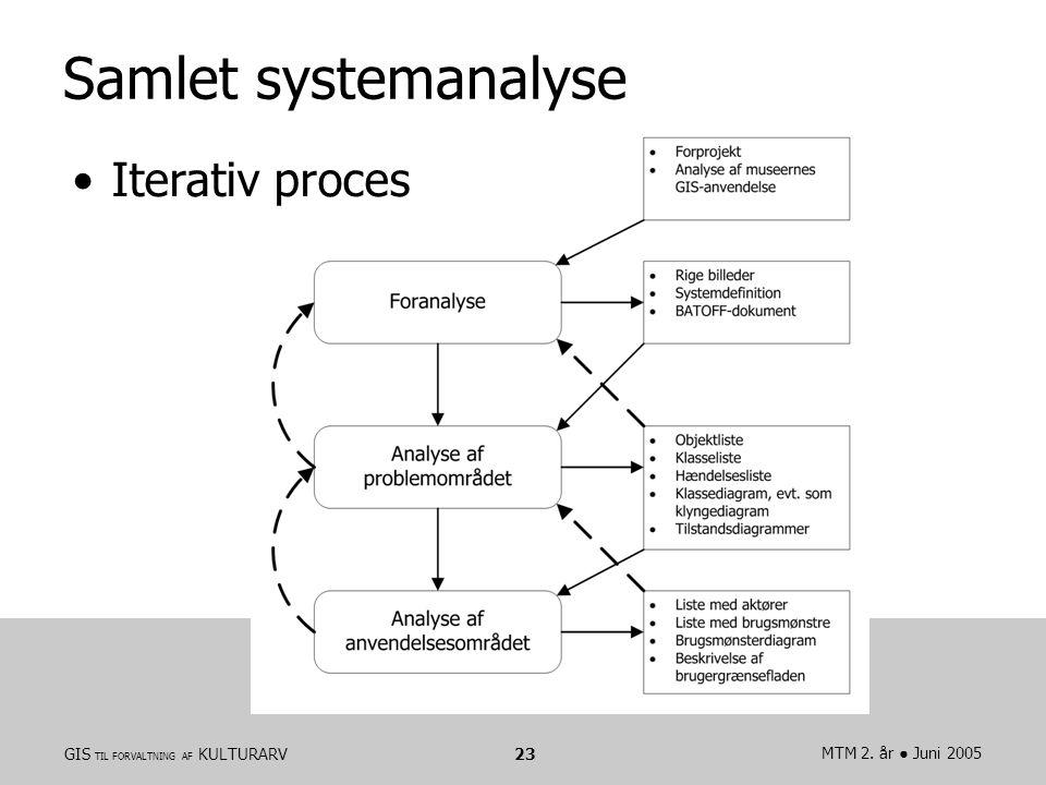 GIS TIL FORVALTNING AF KULTURARVMTM 2. år ● Juni 200523 Samlet systemanalyse Iterativ proces