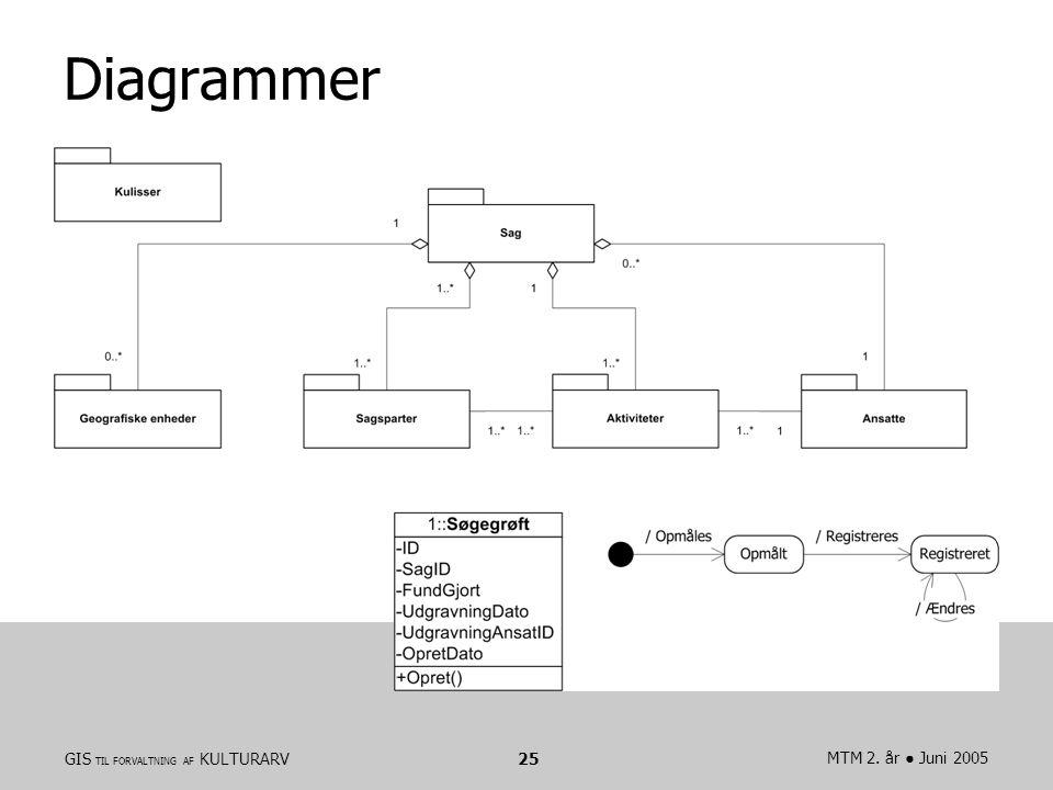 GIS TIL FORVALTNING AF KULTURARVMTM 2. år ● Juni 200525 Diagrammer