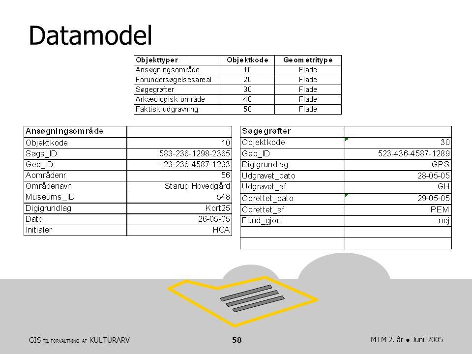 GIS TIL FORVALTNING AF KULTURARVMTM 2. år ● Juni 200558 Datamodel