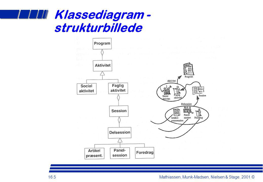 16.5 Mathiassen, Munk-Madsen, Nielsen & Stage, 2001 © Klassediagram - strukturbillede