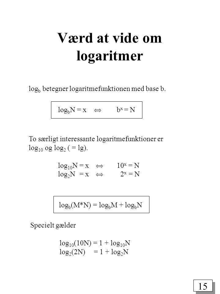 15 log b betegner logaritmefunktionen med base b.