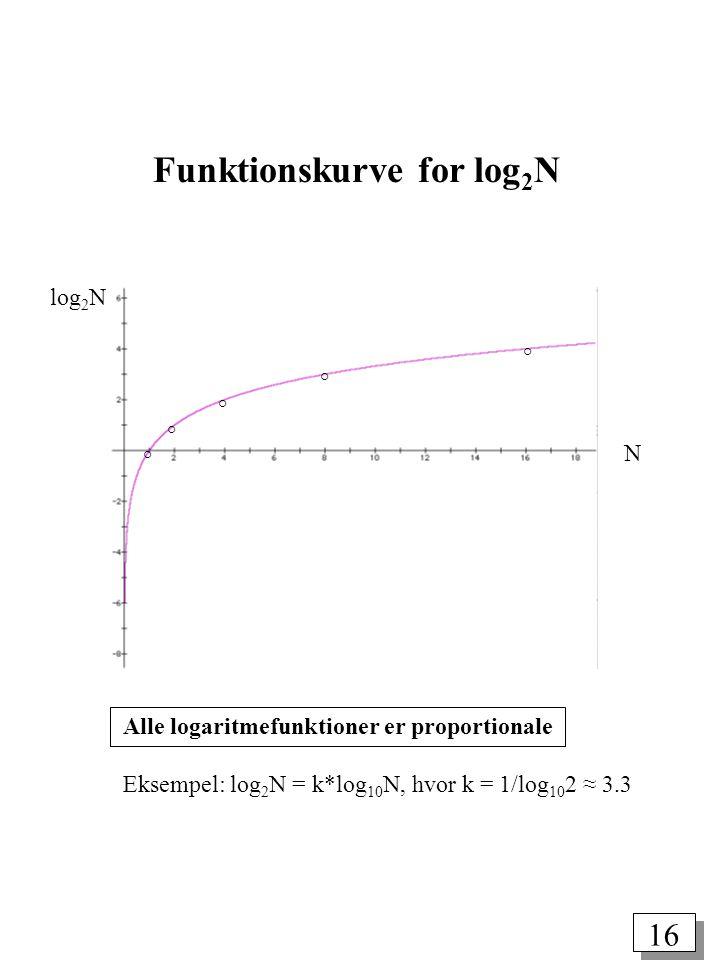 16 Alle logaritmefunktioner er proportionale Eksempel: log 2 N = k*log 10 N, hvor k = 1/log 10 2 ≈ 3.3 Funktionskurve for log 2 N N log 2 N ° ° ° ° °
