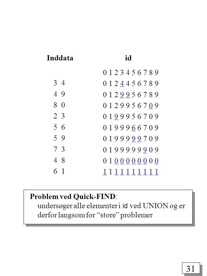 31 3 4 4 9 8 0 2 3 5 6 5 9 7 3 4 8 6 1 Problem ved Quick-FIND: undersøger alle elementer i id ved UNION og er derfor langsom for store problemer Inddata id 0 1 2 3 4 5 6 7 8 9 0 1 2 4 4 5 6 7 8 9 0 1 2 9 9 5 6 7 8 9 0 1 2 9 9 5 6 7 0 9 0 1 9 9 9 5 6 7 0 9 0 1 9 9 9 6 6 7 0 9 0 1 9 9 9 9 9 7 0 9 0 1 9 9 9 9 9 9 0 9 0 1 0 0 0 0 0 0 0 0 1 1 1 1 1 1 1 1 1 1