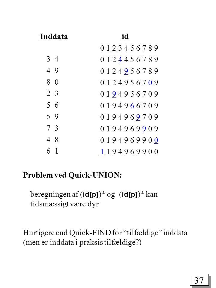 37 3 4 4 9 8 0 2 3 5 6 5 9 7 3 4 8 6 1 Problem ved Quick-UNION: beregningen af ( id[p] )* og ( id[p] )* kan tidsmæssigt være dyr Hurtigere end Quick-FIND for tilfældige inddata (men er inddata i praksis tilfældige ) Inddata id 0 1 2 3 4 5 6 7 8 9 0 1 2 4 4 5 6 7 8 9 0 1 2 4 9 5 6 7 8 9 0 1 2 4 9 5 6 7 0 9 0 1 9 4 9 5 6 7 0 9 0 1 9 4 9 6 6 7 0 9 0 1 9 4 9 6 9 7 0 9 0 1 9 4 9 6 9 9 0 9 0 1 9 4 9 6 9 9 0 0 1 1 9 4 9 6 9 9 0 0