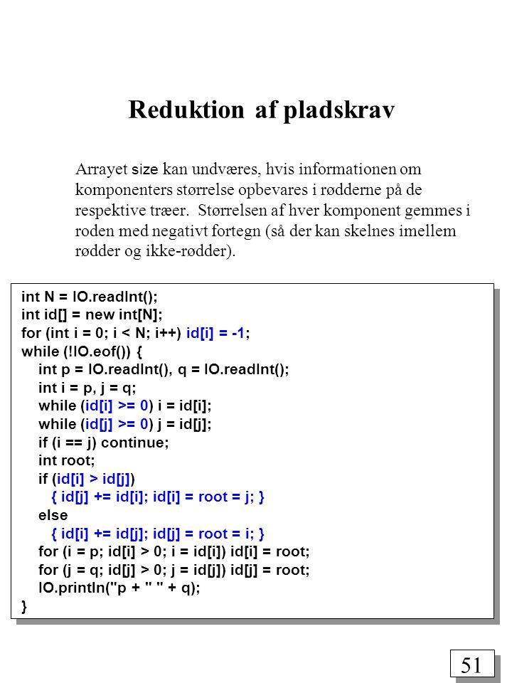 51 int N = IO.readInt(); int id[] = new int[N]; for (int i = 0; i < N; i++) id[i] = -1; while (!IO.eof()) { int p = IO.readInt(), q = IO.readInt(); int i = p, j = q; while (id[i] >= 0) i = id[i]; while (id[j] >= 0) j = id[j]; if (i == j) continue; int root; if (id[i] > id[j]) { id[j] += id[i]; id[i] = root = j; } else { id[i] += id[j]; id[j] = root = i; } for (i = p; id[i] > 0; i = id[i]) id[i] = root; for (j = q; id[j] > 0; j = id[j]) id[j] = root; IO.println( p + + q); } Arrayet size kan undværes, hvis informationen om komponenters størrelse opbevares i rødderne på de respektive træer.