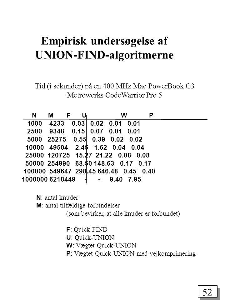 52 Empirisk undersøgelse af UNION-FIND-algoritmerne Tid (i sekunder) på en 400 MHz Mac PowerBook G3 Metrowerks CodeWarrior Pro 5 N M F U W P 1000 4233 0.03 0.02 0.01 0.01 2500 9348 0.15 0.07 0.01 0.01 5000 25275 0.55 0.39 0.02 0.02 10000 49504 2.45 1.62 0.04 0.04 25000 120725 15.27 21.22 0.08 0.08 50000 254990 68.50 148.63 0.17 0.17 100000 549647 298.45 646.48 0.45 0.40 1000000 6218449 - - 9.40 7.95 N : antal knuder M : antal tilfældige forbindelser (som bevirker, at alle knuder er forbundet) F : Quick-FIND U : Quick-UNION W : Vægtet Quick-UNION P : Vægtet Quick-UNION med vejkomprimering