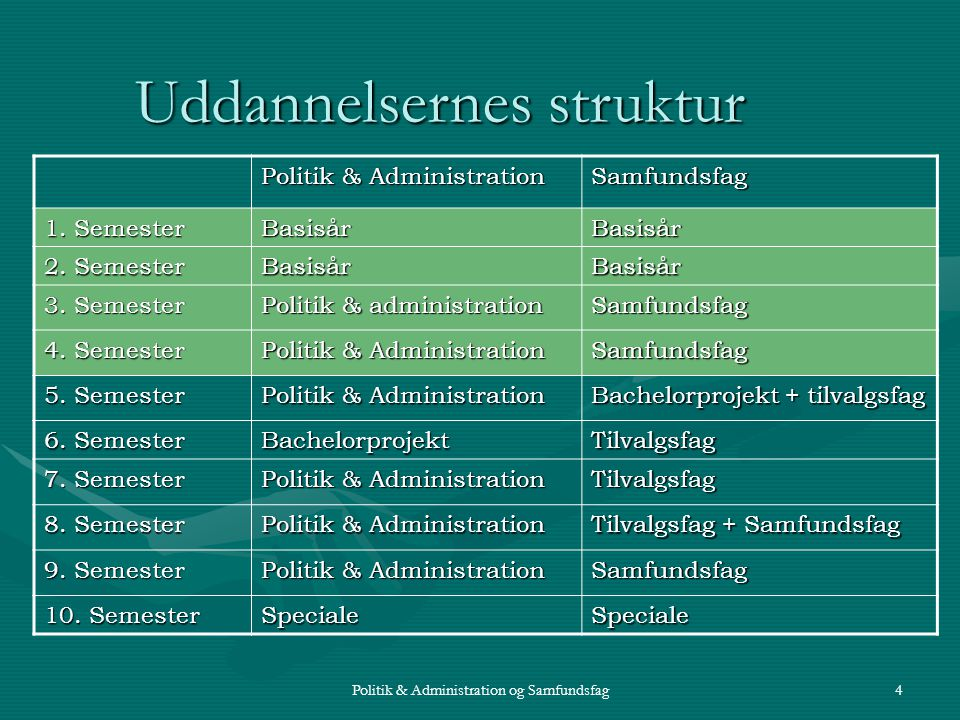 Politik & Administration og Samfundsfag4 Politik & Administration Samfundsfag 1.