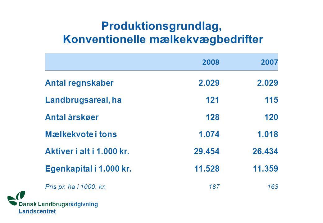 Dansk Landbrugsrådgivning Landscentret Produktionsgrundlag, Konventionelle mælkekvægbedrifter 20082007 Antal regnskaber 2.029 Landbrugsareal, ha 121 115 Antal årskøer 128 120 Mælkekvote i tons 1.074 1.018 Aktiver i alt i 1.000 kr.