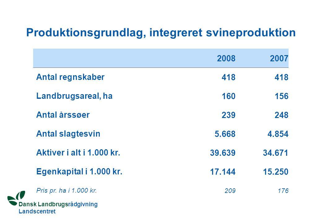 Dansk Landbrugsrådgivning Landscentret Produktionsgrundlag, integreret svineproduktion 20082007 Antal regnskaber 418 Landbrugsareal, ha 160156 Antal årssøer 239248 Antal slagtesvin 5.6684.854 Aktiver i alt i 1.000 kr.