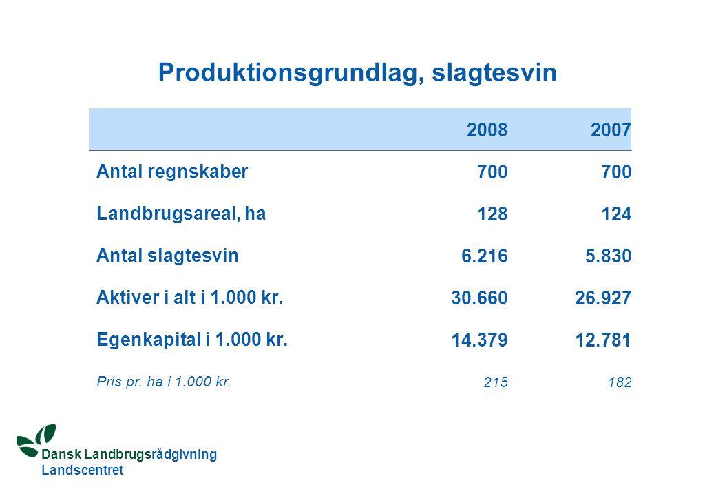 Dansk Landbrugsrådgivning Landscentret Produktionsgrundlag, slagtesvin 20082007 Antal regnskaber 700 Landbrugsareal, ha 128124 Antal slagtesvin 6.2165.830 Aktiver i alt i 1.000 kr.