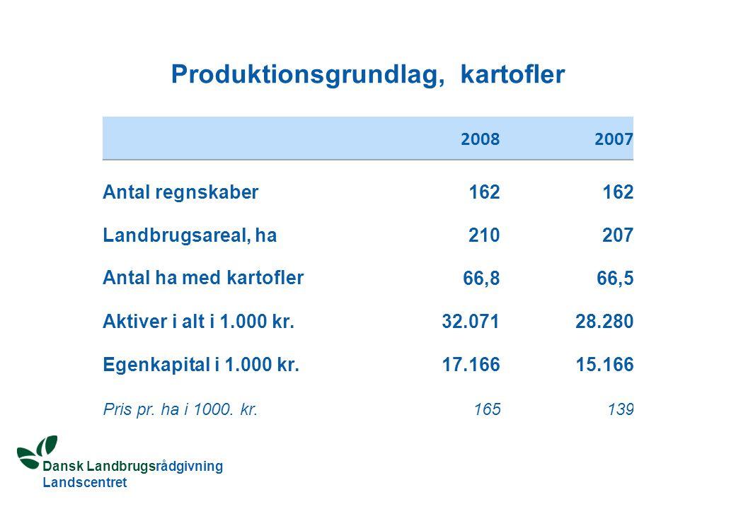 Dansk Landbrugsrådgivning Landscentret Produktionsgrundlag, kartofler 20082007 Antal regnskaber162 Landbrugsareal, ha210207 Antal ha med kartofler 66,866,5 Aktiver i alt i 1.000 kr.