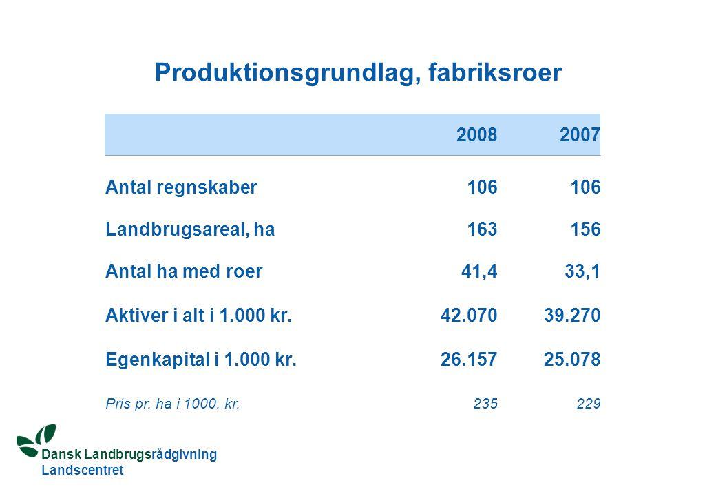 Dansk Landbrugsrådgivning Landscentret Produktionsgrundlag, fabriksroer 20082007 Antal regnskaber106 Landbrugsareal, ha163156 Antal ha med roer41,433,1 Aktiver i alt i 1.000 kr.