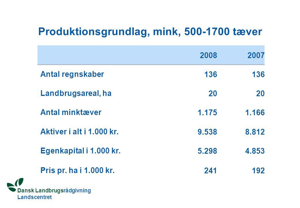 Dansk Landbrugsrådgivning Landscentret Produktionsgrundlag, mink, 500-1700 tæver 20082007 Antal regnskaber 136 Landbrugsareal, ha 20 Antal minktæver 1.1751.166 Aktiver i alt i 1.000 kr.