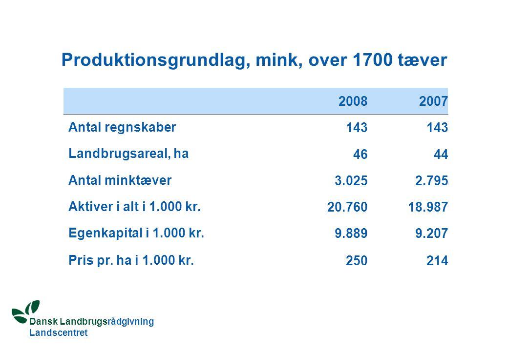 Dansk Landbrugsrådgivning Landscentret Produktionsgrundlag, mink, over 1700 tæver 20082007 Antal regnskaber 143 Landbrugsareal, ha 4644 Antal minktæver 3.0252.795 Aktiver i alt i 1.000 kr.