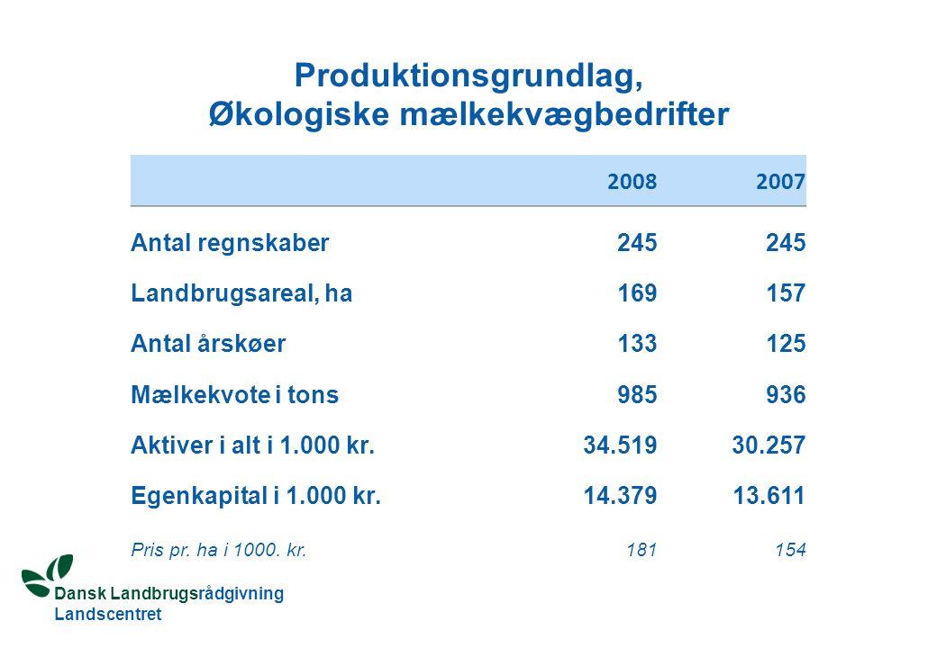 Dansk Landbrugsrådgivning Landscentret Produktionsgrundlag, Økologiske mælkekvægbedrifter 20082007 Antal regnskaber 245 Landbrugsareal, ha 169 157 Antal årskøer 133 125 Mælkekvote i tons 985 936 Aktiver i alt i 1.000 kr.