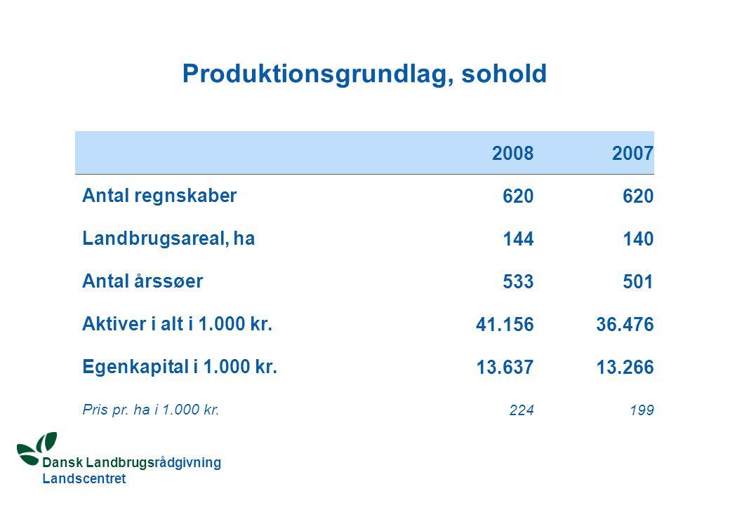 Dansk Landbrugsrådgivning Landscentret Produktionsgrundlag, sohold 20082007 Antal regnskaber 620 Landbrugsareal, ha 144140 Antal årssøer 533501 Aktiver i alt i 1.000 kr.