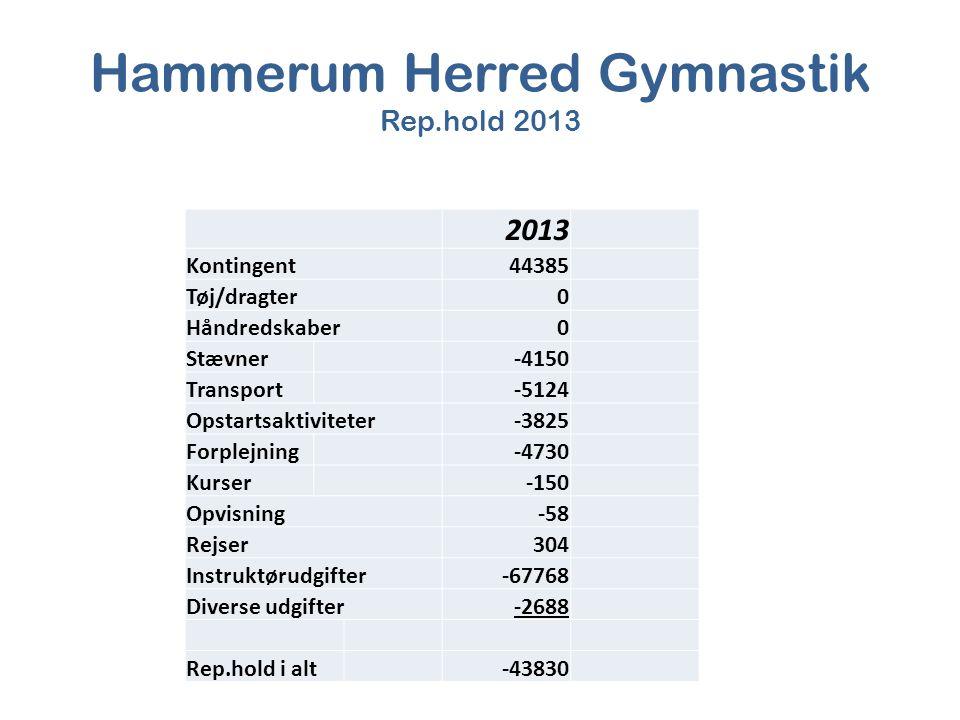 Hammerum Herred Gymnastik Rep.hold 2013 2013 Kontingent44385 Tøj/dragter0 Håndredskaber0 Stævner-4150 Transport-5124 Opstartsaktiviteter-3825 Forplejning-4730 Kurser-150 Opvisning-58 Rejser304 Instruktørudgifter-67768 Diverse udgifter-2688 Rep.hold i alt-43830