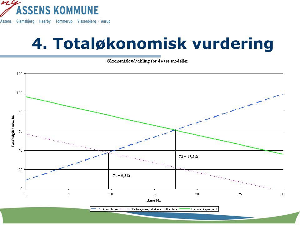 4. Totaløkonomisk vurdering