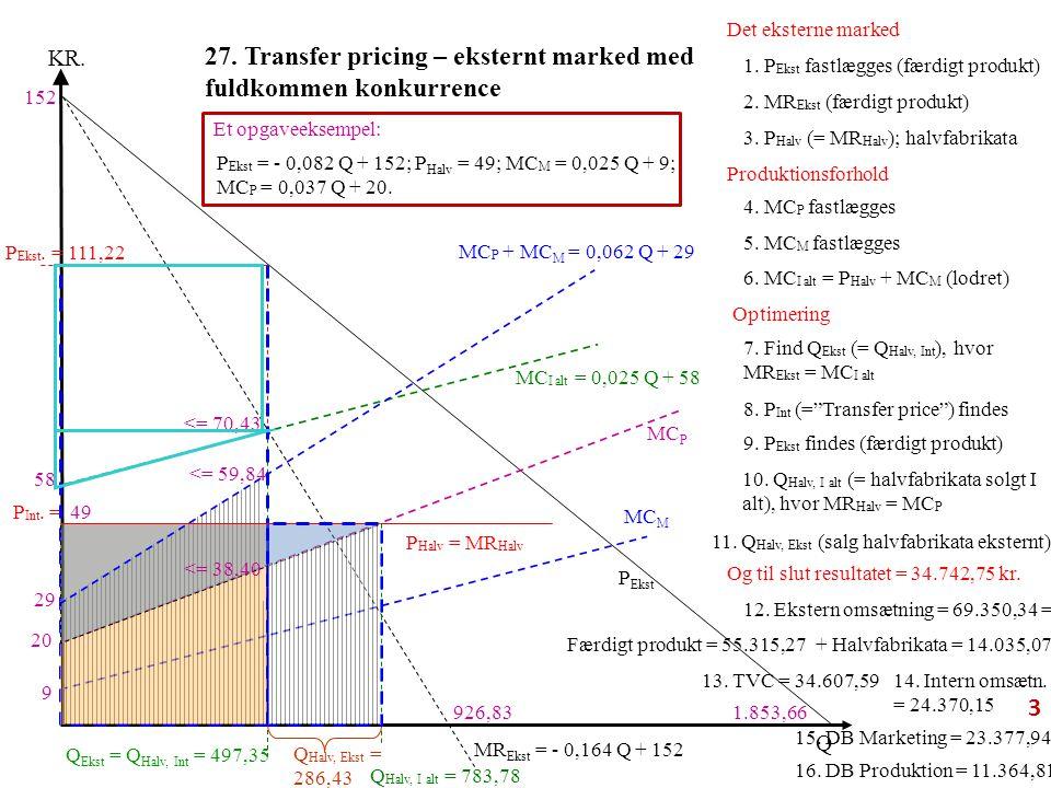 27. Transfer pricing – eksternt marked med fuldkommen konkurrence P Ekst MC P Q KR.
