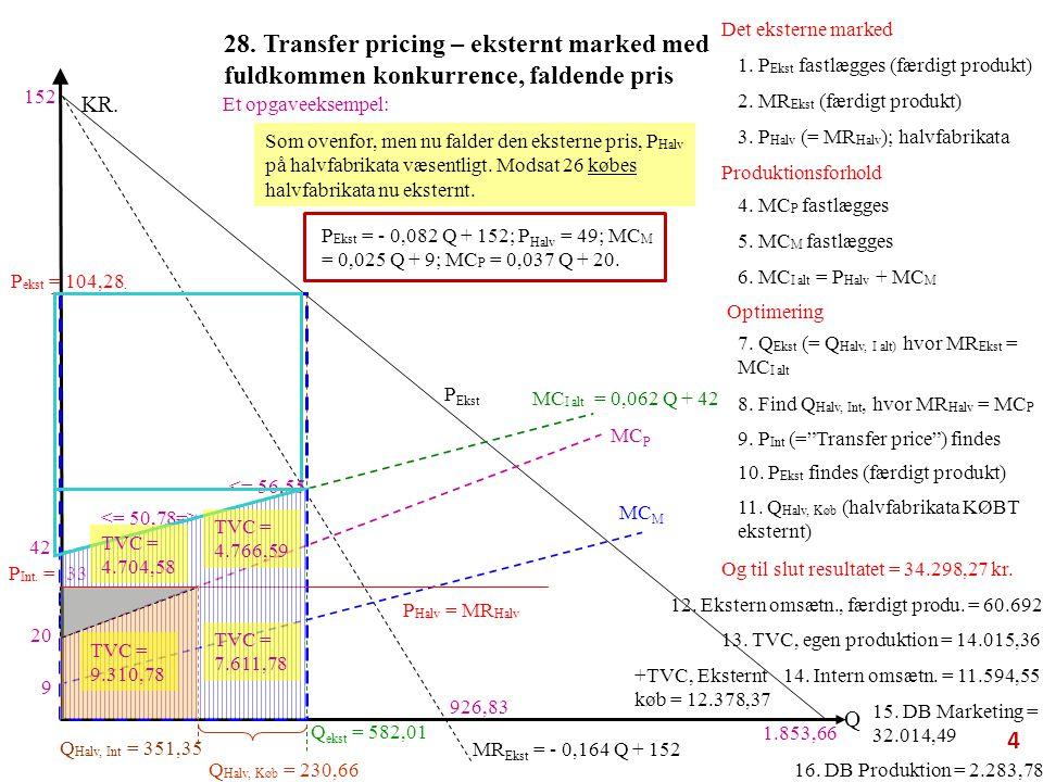 28. Transfer pricing – eksternt marked med fuldkommen konkurrence, faldende pris P Ekst MC P Q KR.
