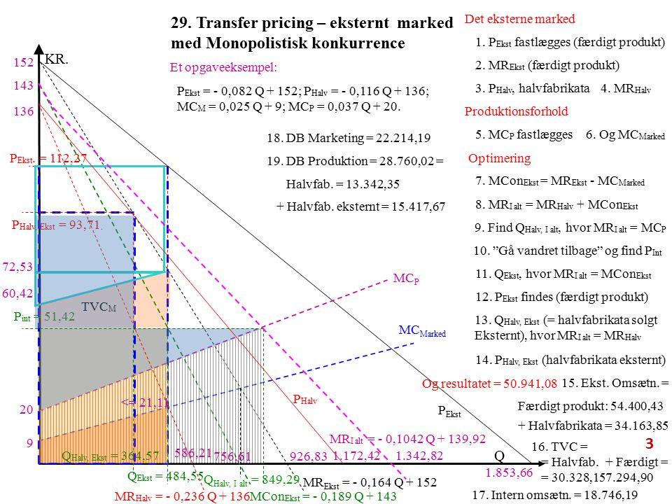 29. Transfer pricing – eksternt marked med Monopolistisk konkurrence P Ekst MC P Q KR.