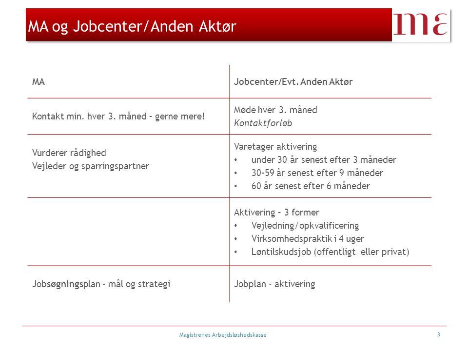 Magistrenes Arbejdsløshedskasse MA og Jobcenter/Anden Aktør MAJobcenter/Evt.