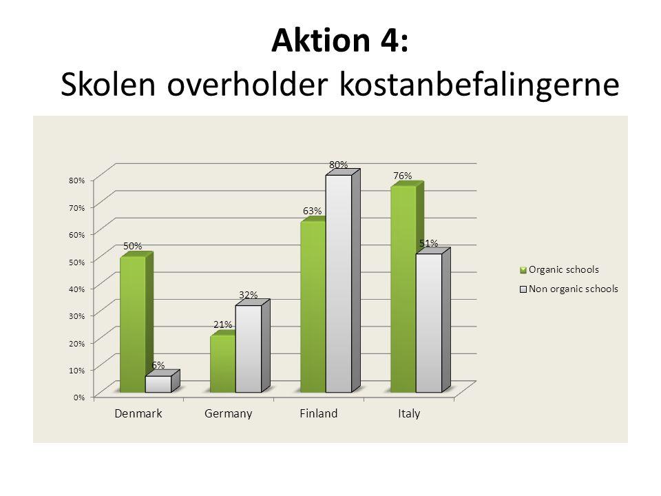 Aktion 4: Skolen overholder kostanbefalingerne