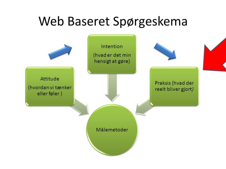Web Baseret Spørgeskema Målemetoder Attitude (hvordan vi tænker eller føler ) Intention (hvad er det min hensigt at gøre) Praksis (hvad der reelt bliver gjort)