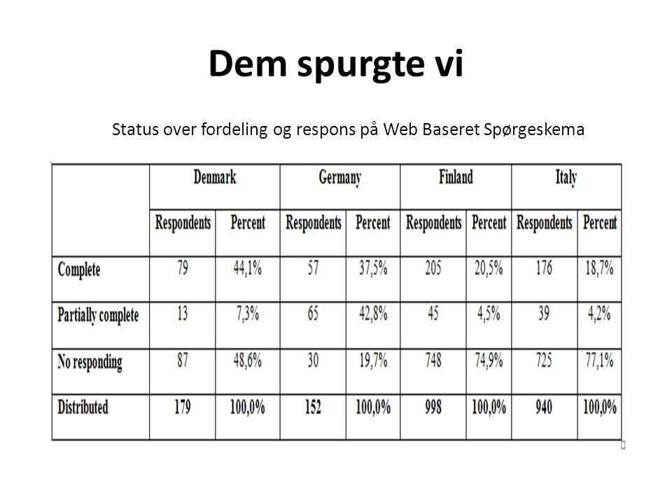 Dem spurgte vi Status over fordeling og respons på Web Baseret Spørgeskema