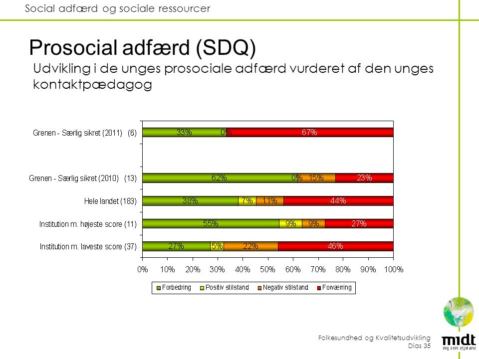 Folkesundhed og Kvalitetsudvikling Dias 35 Social adfærd og sociale ressourcer Prosocial adfærd (SDQ) Udvikling i de unges prosociale adfærd vurderet af den unges kontaktpædagog