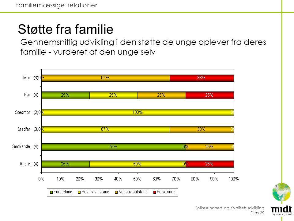 Folkesundhed og Kvalitetsudvikling Dias 39 Familiemæssige relationer Støtte fra familie Gennemsnitlig udvikling i den støtte de unge oplever fra deres familie - vurderet af den unge selv