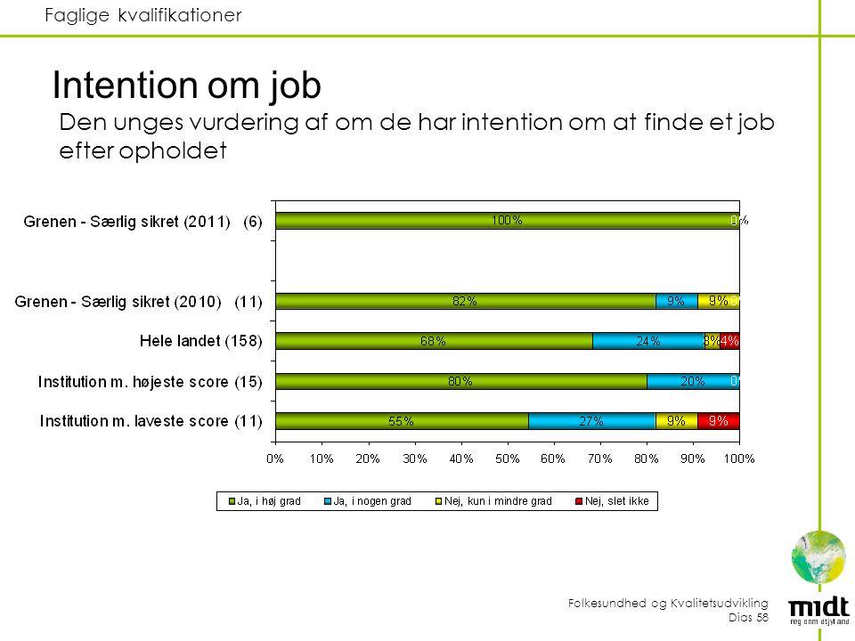 Folkesundhed og Kvalitetsudvikling Dias 58 Faglige kvalifikationer Intention om job Den unges vurdering af om de har intention om at finde et job efter opholdet