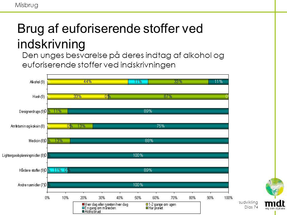 Folkesundhed og Kvalitetsudvikling Dias 74 Misbrug Brug af euforiserende stoffer ved indskrivning Den unges besvarelse på deres indtag af alkohol og euforiserende stoffer ved indskrivningen