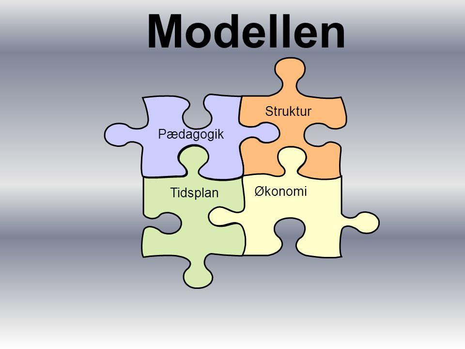 Modellen Struktur Økonomi Tidsplan Pædagogik