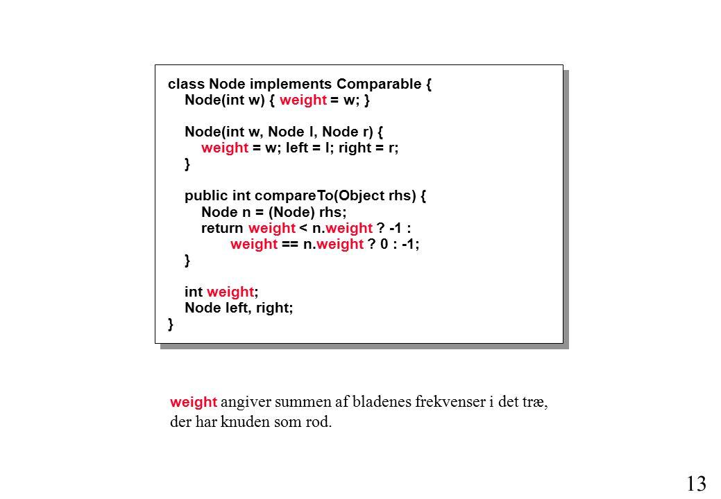 12 Implementering af Huffmans algoritme class HuffmanTree { HuffmanTree(Node root) { this.root = root; } Node root; } class Node {...} class Character extends Node {...} Repræsentation af træ: