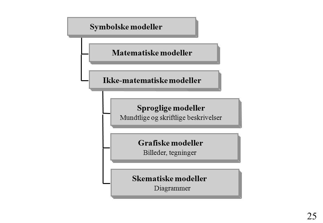 24 Definitioner Simulering Simulering: Eksperimenter med modeller på en datamaskine Model Model: Repræsentation af et system System System: Et valgt udsnit af virkeligheden