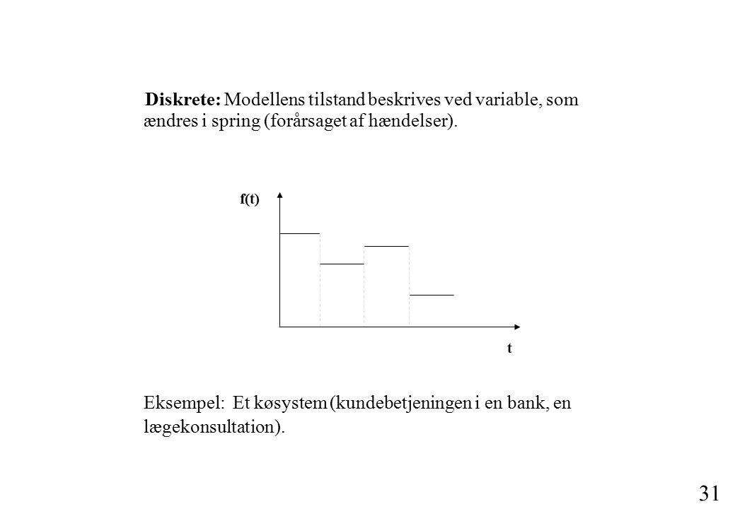 30 Kontinuerte: Modellens tilstand beskrives ved variable, som varierer kontinuert ( blødt og uden spring).