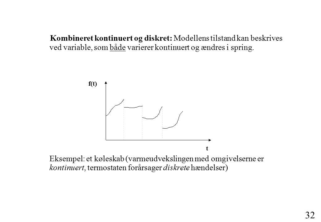 31 Diskrete: Modellens tilstand beskrives ved variable, som ændres i spring (forårsaget af hændelser).