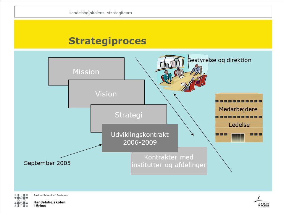 Handelshøjskolens strategiteam Kontrakter med institutter og afdelinger Strategiproces Mission Vision Bestyrelse og direktion Medarbejdere Ledelse Strategi Udviklingskontrakt 2006-2009 September 2005
