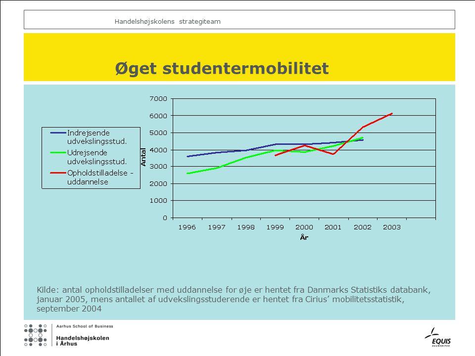 Handelshøjskolens strategiteam Øget studentermobilitet Kilde: antal opholdstilladelser med uddannelse for øje er hentet fra Danmarks Statistiks databank, januar 2005, mens antallet af udvekslingsstuderende er hentet fra Cirius' mobilitetsstatistik, september 2004