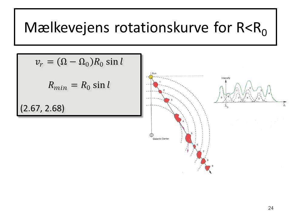 Mælkevejens rotationskurve for R<R 0 24