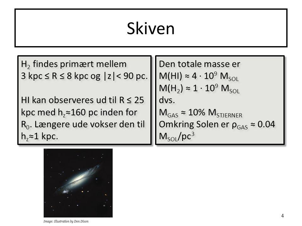 Skiven H 2 findes primært mellem 3 kpc ≤ R ≤ 8 kpc og |z|< 90 pc. HI kan observeres ud til R ≤ 25 kpc med h z ≈160 pc inden for R 0. Længere ude vokse