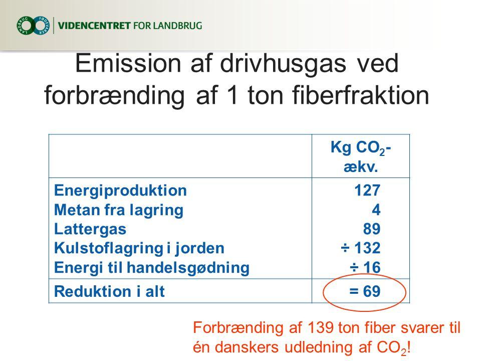 Emission af drivhusgas ved forbrænding af 1 ton fiberfraktion Kg CO 2 - ækv.