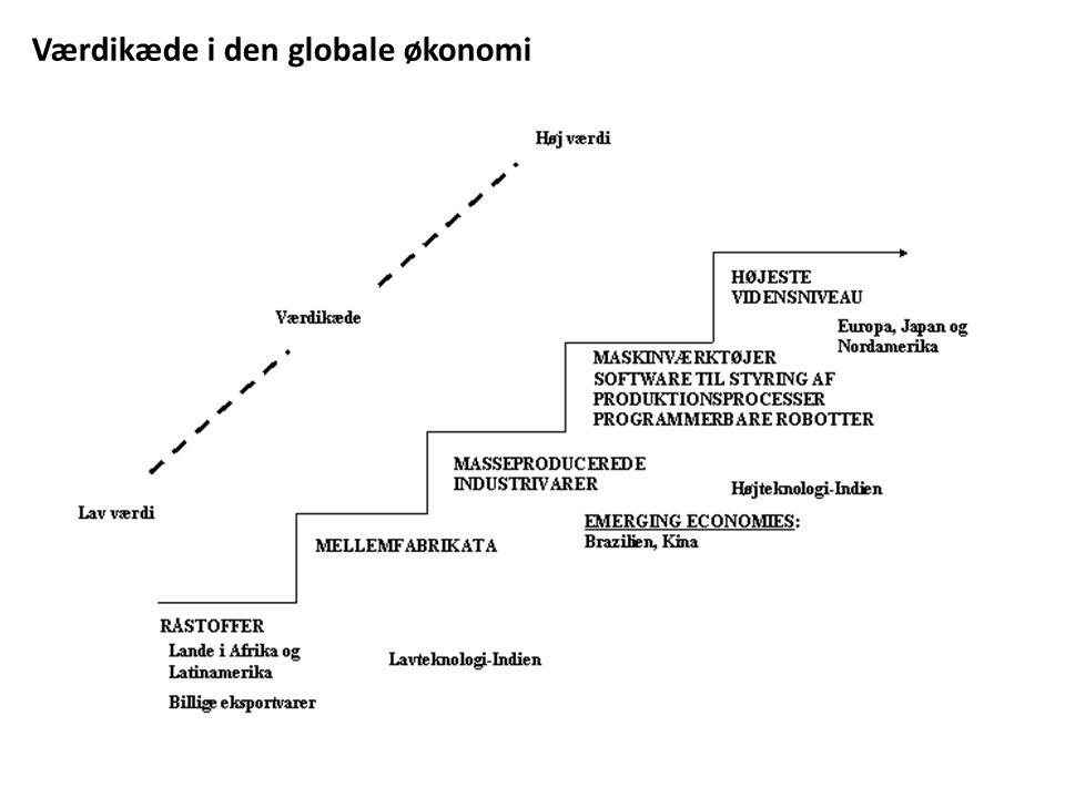 Værdikæde i den globale økonomi