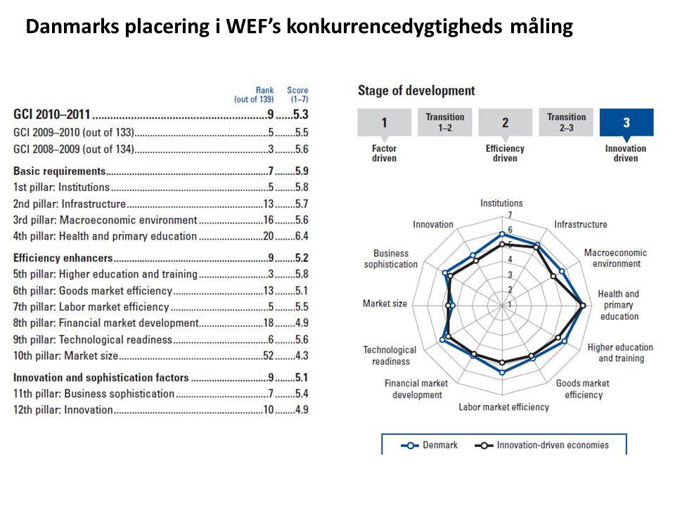 Danmarks placering i WEF's konkurrencedygtigheds måling