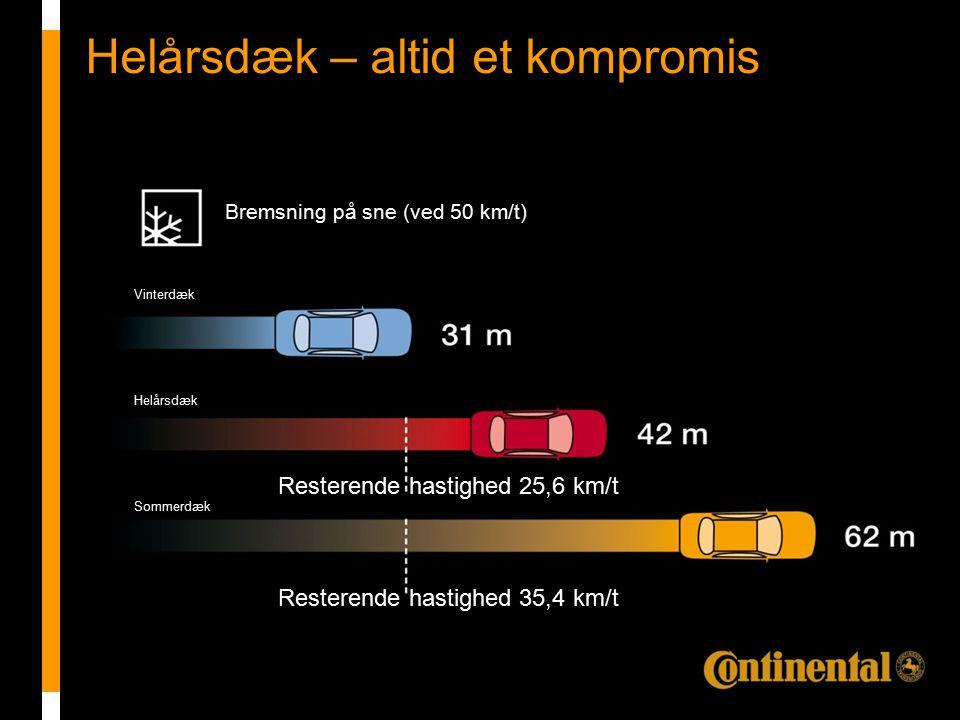 Product story_HSC1 Helårsdæk – altid et kompromis Resterende hastighed 25,6 km/t Resterende hastighed 35,4 km/t Vinterdæk Sommerdæk Helårsdæk Bremsning på sne (ved 50 km/t)