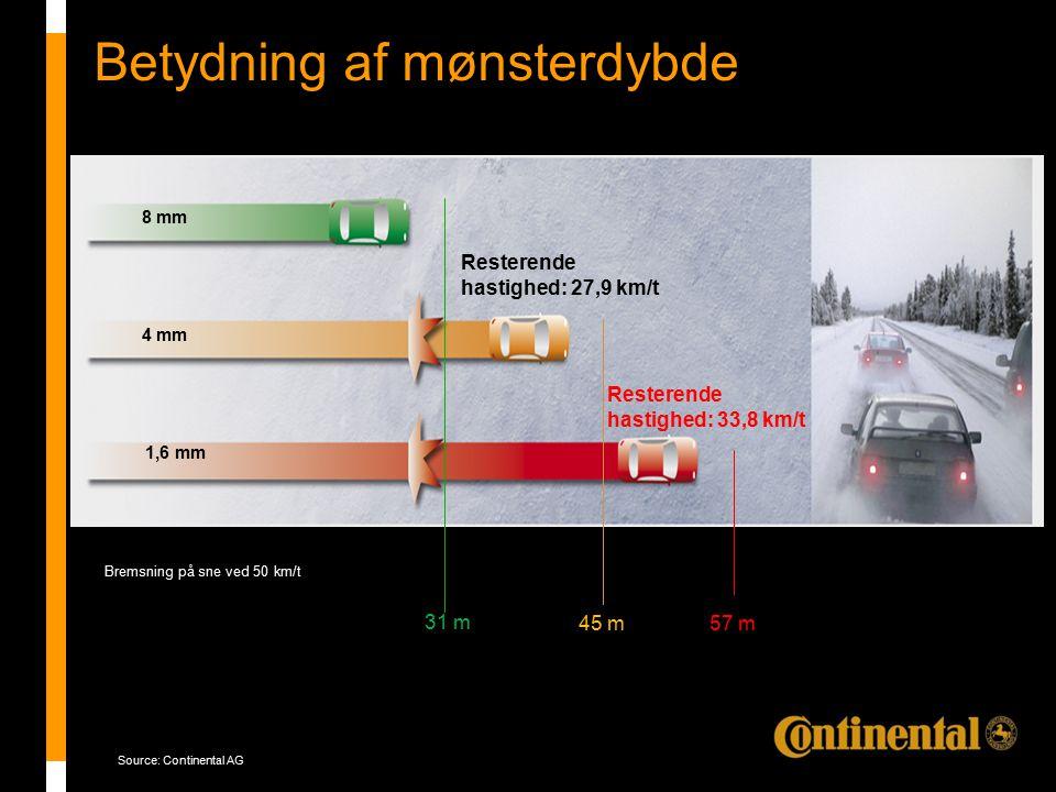 Product story_HSC1 Betydning af mønsterdybde 8 mm 4 mm 1,6 mm 31 m 45 m57 m Resterende hastighed: 27,9 km/t Resterende hastighed: 33,8 km/t Bremsning på sne ved 50 km/t Source: Continental AG