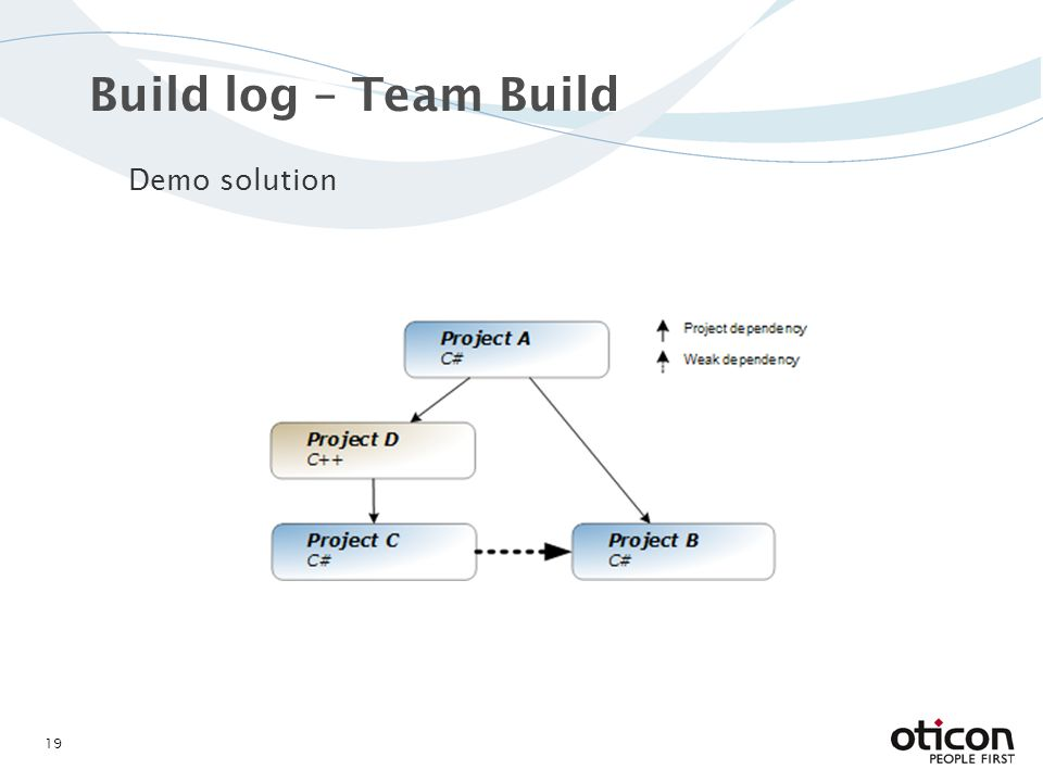 Build log – Team Build Demo solution 19