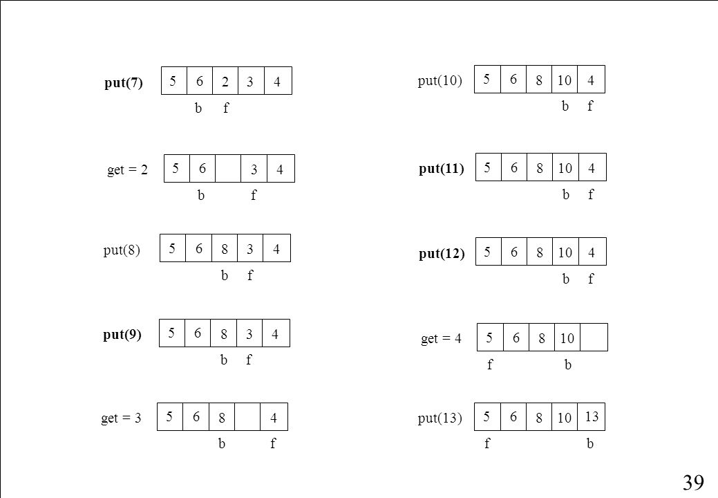 38 fbfb 0put(0) fb get = 0 fb put(1) 1 fb put(2) 12 fb put(3) 123 f b put(4) 1234 fb get = 1 234 fb put(5) 234 5 f b put(6) 234 56